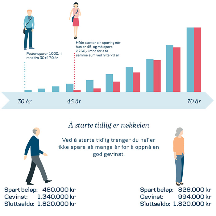 infograph on pension savings